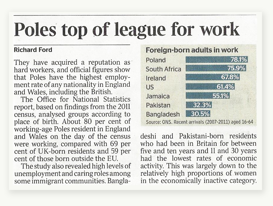 Poles-top-of-the-league-for-work
